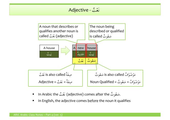 Adjectives (نَعْتٌ / صِــفَــةٌ)