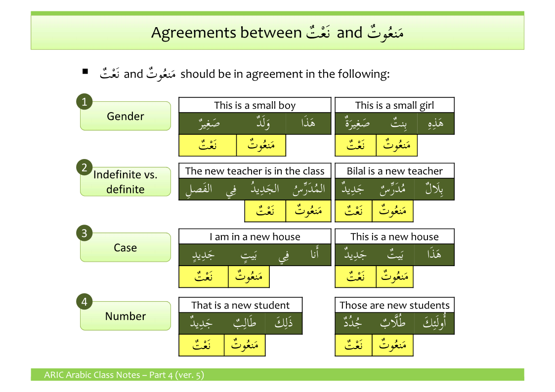 Adjectives Understand Arabic