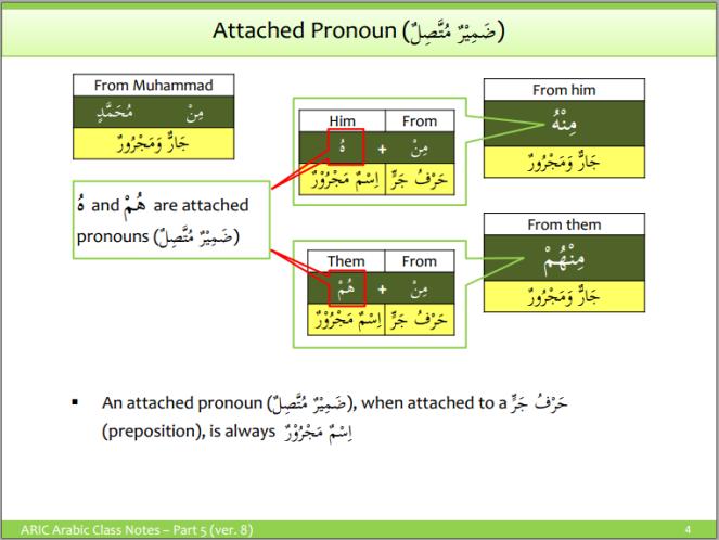 aric-attached pronouns 2