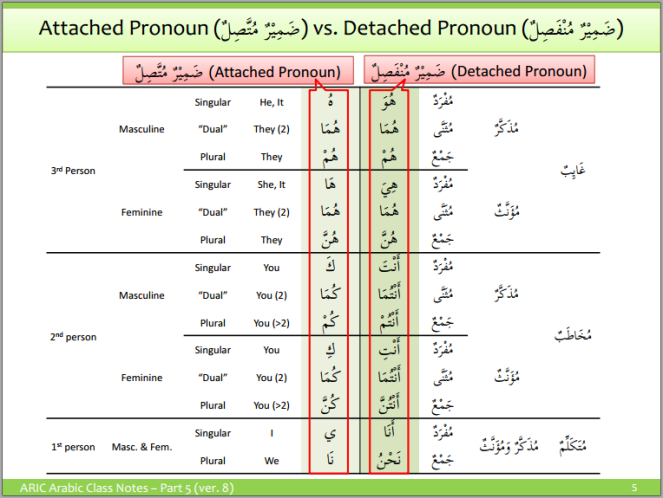 aric-attached pronouns 3