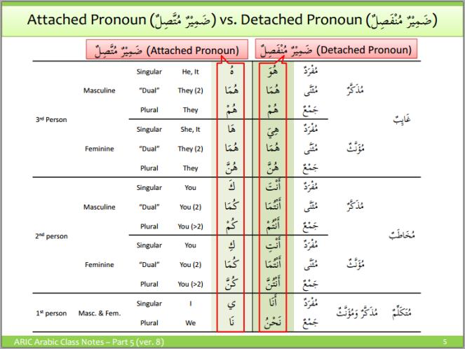 aric-attached pronouns 3