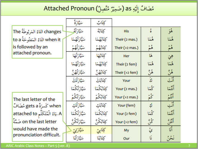 aric-attached pronouns 5
