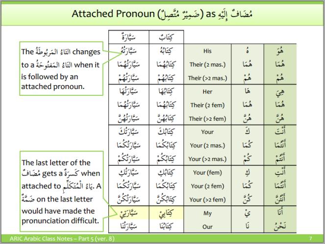 aric-attached pronouns 5