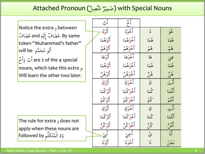 aric-attached pronouns 6