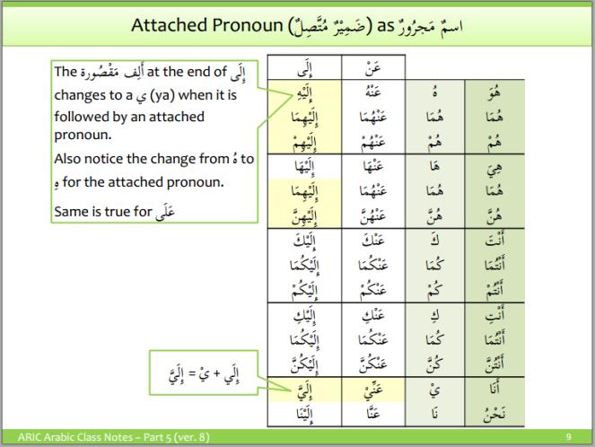 aric-attached pronouns 7