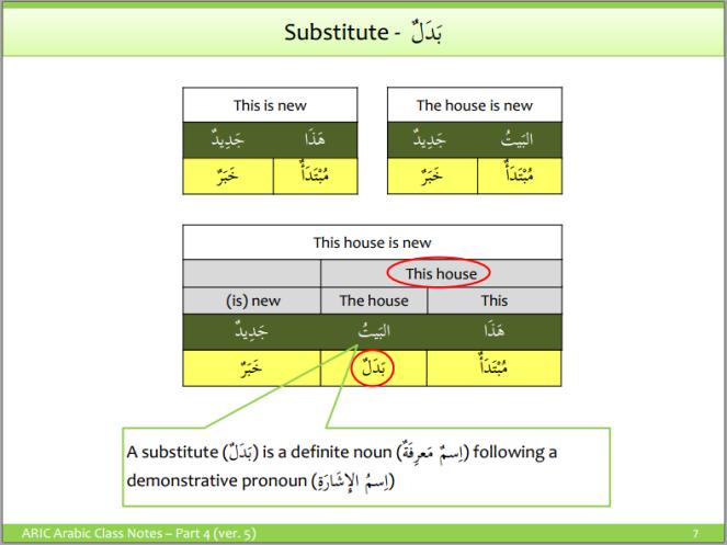 Arabic Grammar - Badal