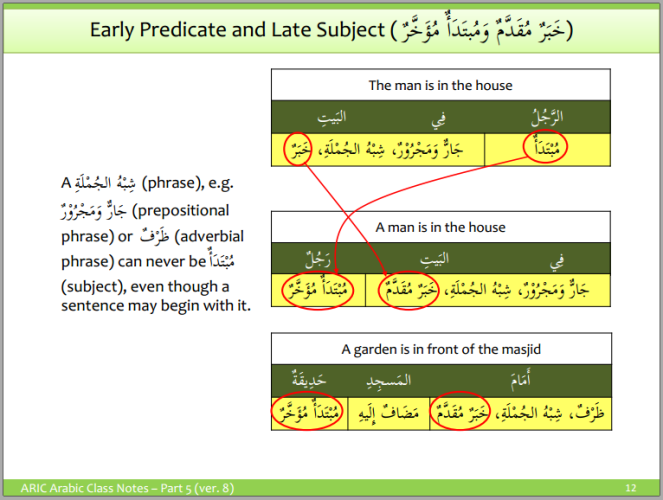 Early predicate and late subject