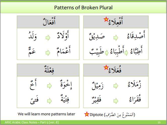 Arabic Plurals