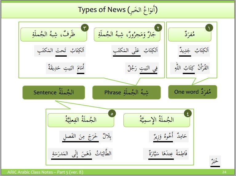 5 Types Of Predicate Khabar Understand Arabic