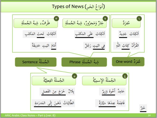 Types of Khabar (Predicate)
