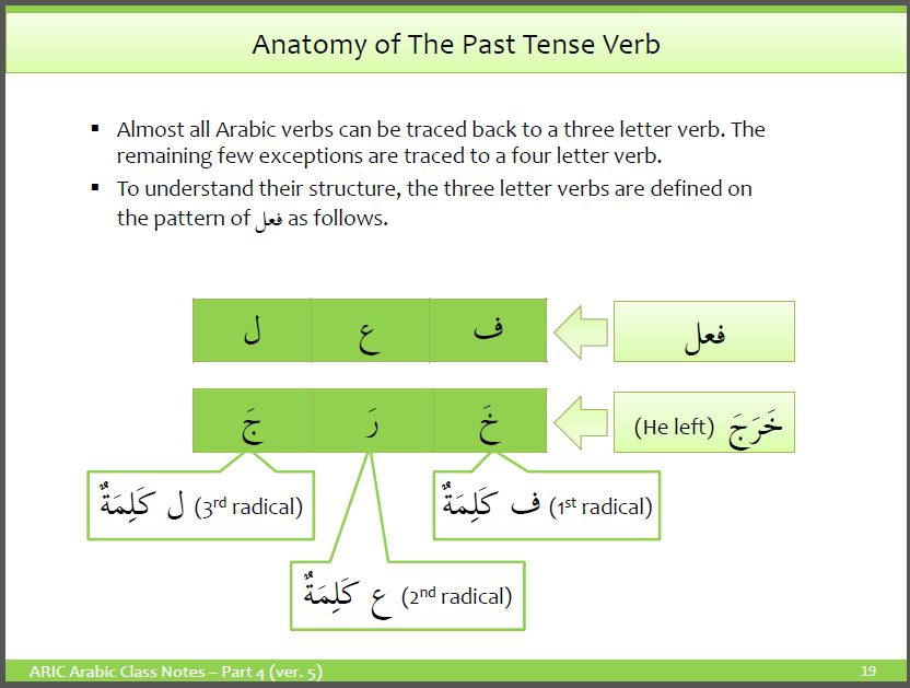 Past Tense Verb – It's Anatomy and Conjugation – Understand-Arabic com