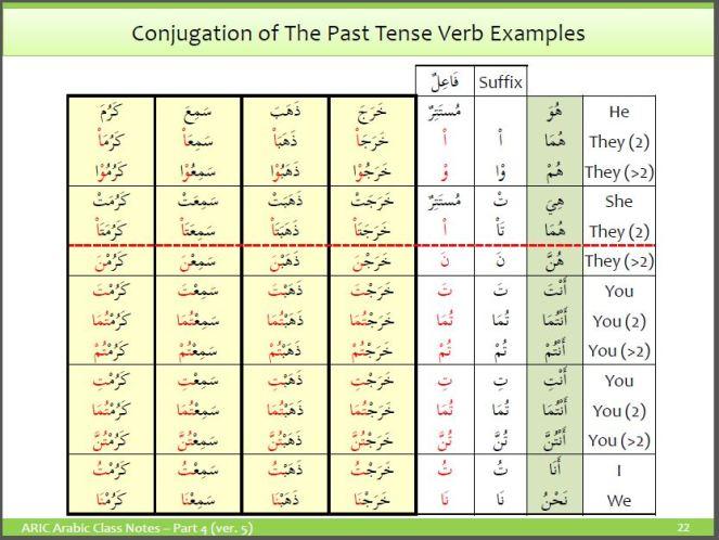 Arabic Verbs