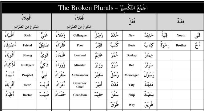 ma-book-1-handouts-broken-plurals-page-002