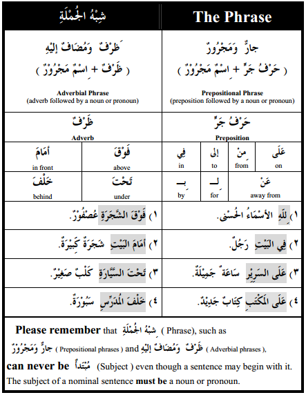 arabic grammar - phrases