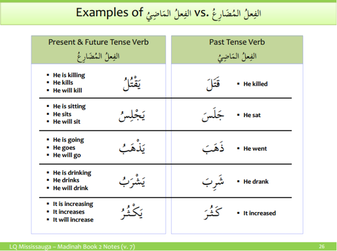 Examples of Fial Madhi and Fial Mudariah