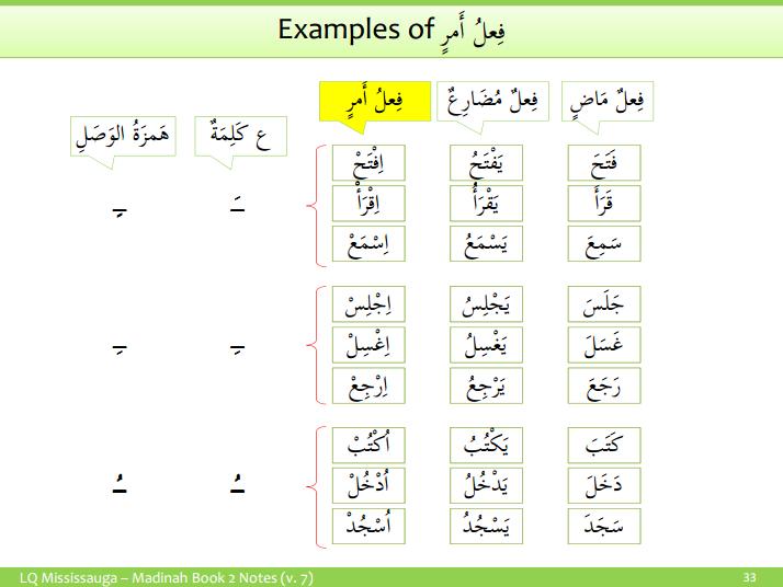 Fi'al Amr (Imperative Verb) فعل أمر – Understand-Arabic com