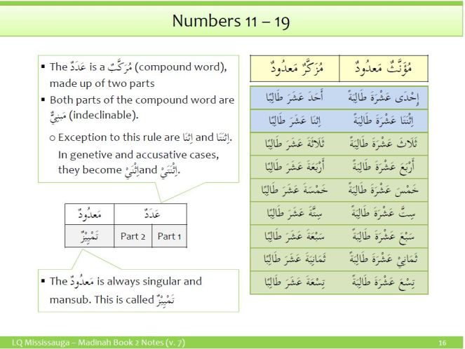 Arabic Numbers 11 to 19