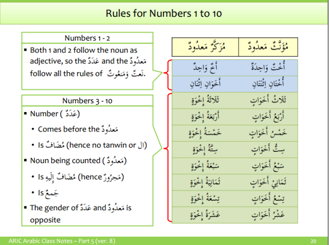 ARIC - numbers -2