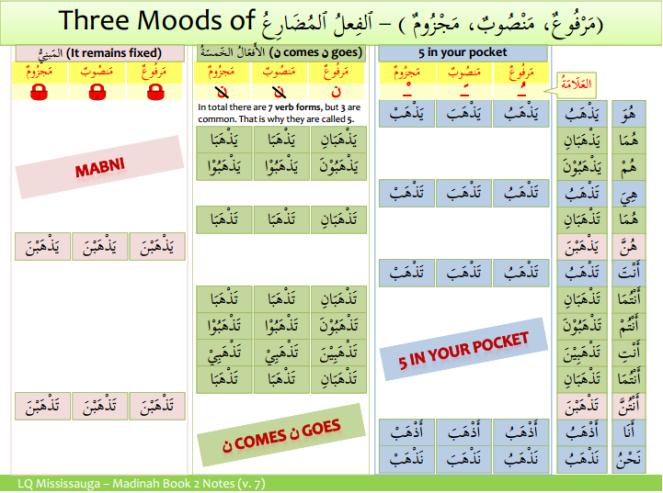 Three Moods of Fial Mudari