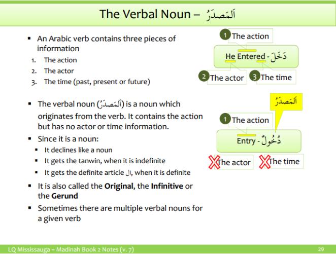 Masdar - Verbal Noun 1