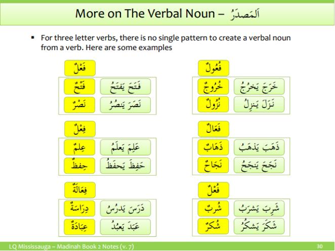 Masdar - Verbal Noun 2